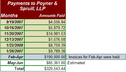 County Payments to Poyner & Spruill