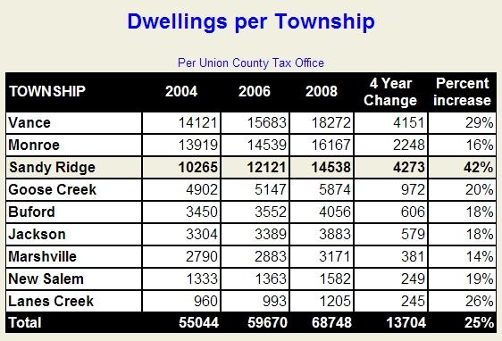 2008dwellingsbytownship001